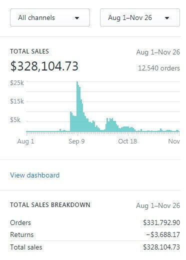 E-Commerce Website Generating 450K Annually Business For Sale
